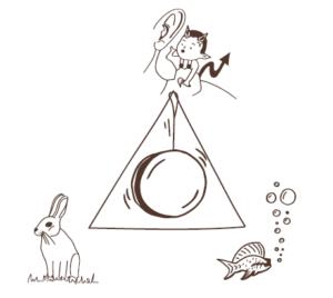 De venijnige jojo-driehoek