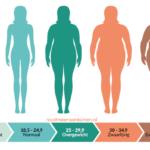 Hoe bepaal ik mijn streefgewicht?